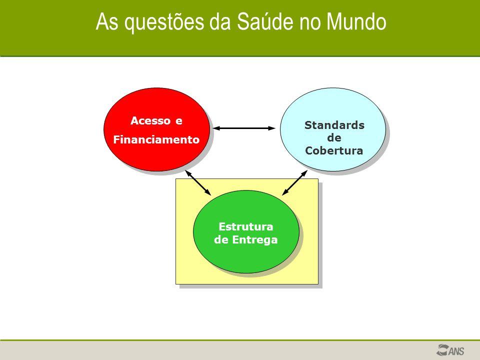 As questões da Saúde no Mundo Estrutura de Entrega Standards de Cobertura Acesso e Financiamento