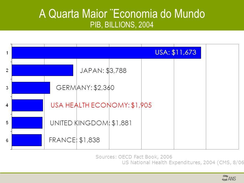 A Quarta Maior ¨Economia do Mundo PIB, BILLIONS, 2004 USA: $11,673 USA HEALTH ECONOMY: $1,905 GERMANY: $2,360 JAPAN: $3,788 UNITED KINGDOM: $1,881 FRANCE: $1,838 Sources: OECD Fact Book, 2006 US National Health Expenditures, 2004 (CMS, 8/06)