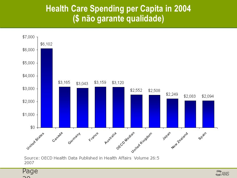 Page 39 Health Care Spending per Capita in 2004 ($ não garante qualidade) Source: OECD Health Data Published in Health Affairs Volume 26:5 2007