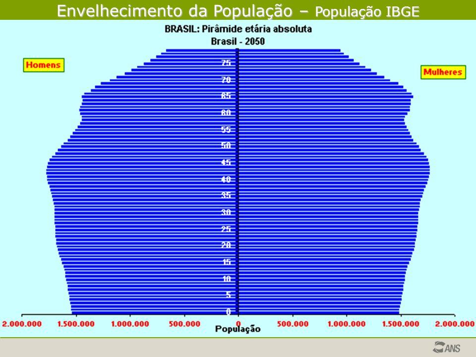 Envelhecimento da População – População IBGE