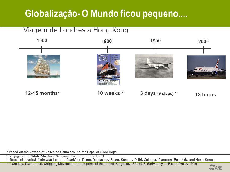 Globalização- O Mundo ficou pequeno....