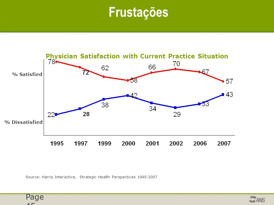 Page 45 Frustações Physician Satisfaction with Current Practice Situation % Satisfied % Dissatisfied Source: Harris Interactive, Strategic Health Perspectives 1995-2007
