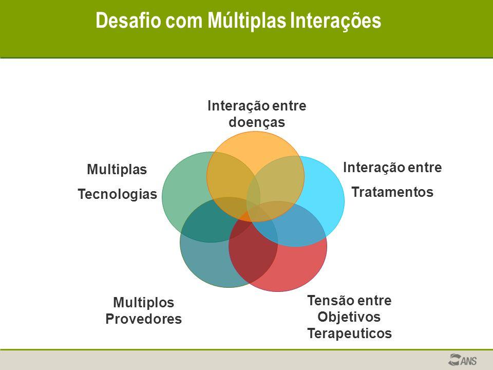 Desafio com Múltiplas Interações Interação entre doenças Interação entre Tratamentos Tensão entre Objetivos Terapeuticos Multiplos Provedores Multiplas Tecnologias