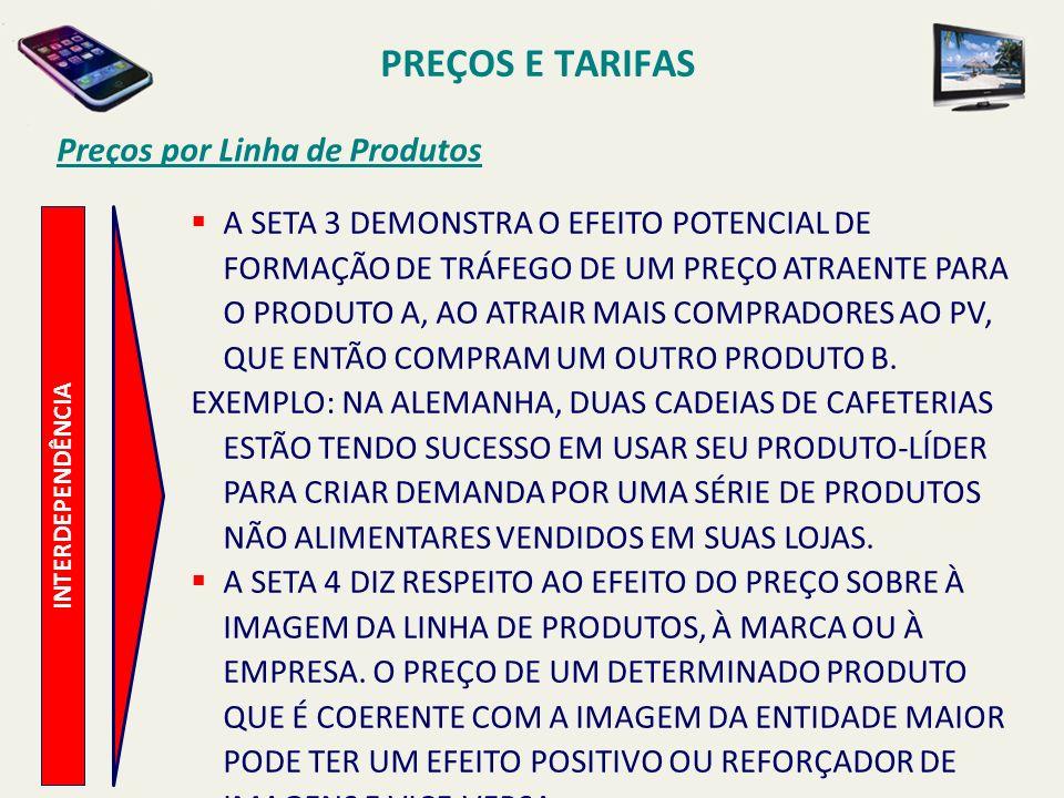 PREÇOS E TARIFAS Preços por Linha de Produtos INTERDEPENDÊNCIA A SETA 3 DEMONSTRA O EFEITO POTENCIAL DE FORMAÇÃO DE TRÁFEGO DE UM PREÇO ATRAENTE PARA