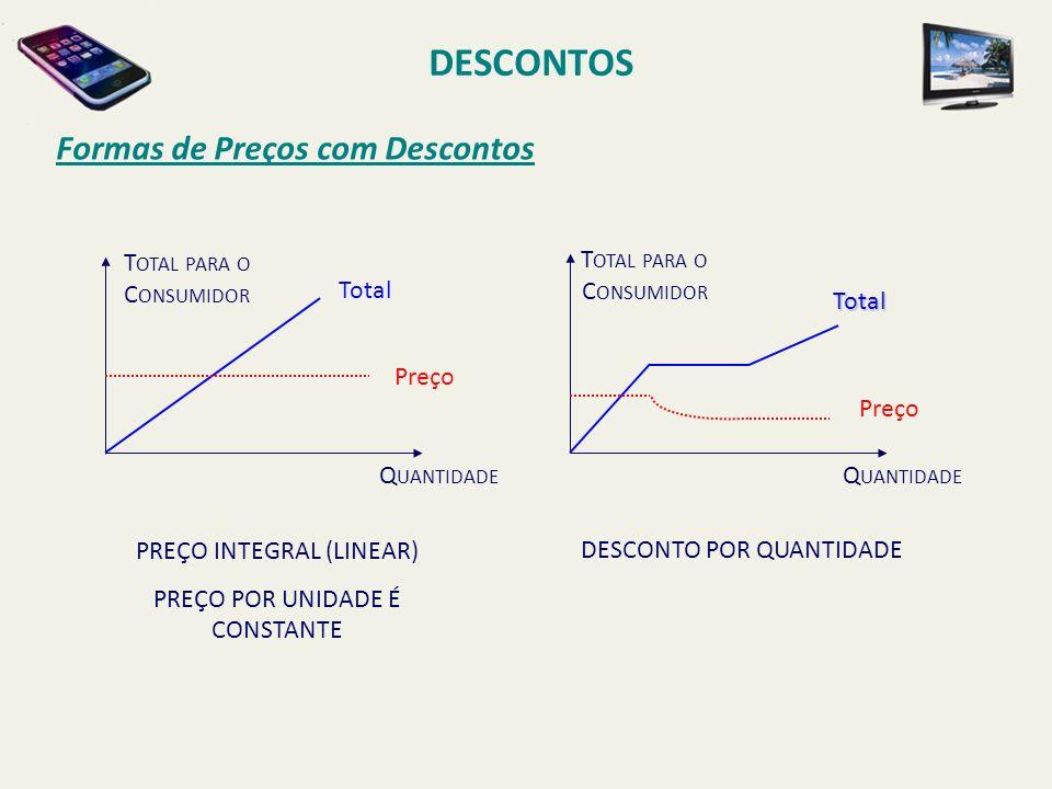 DESCONTOS Formas de Preços com Descontos T OTAL PARA O C ONSUMIDOR Q UANTIDADE PREÇO INTEGRAL (LINEAR) PREÇO POR UNIDADE É CONSTANTE Total Preço T OTA