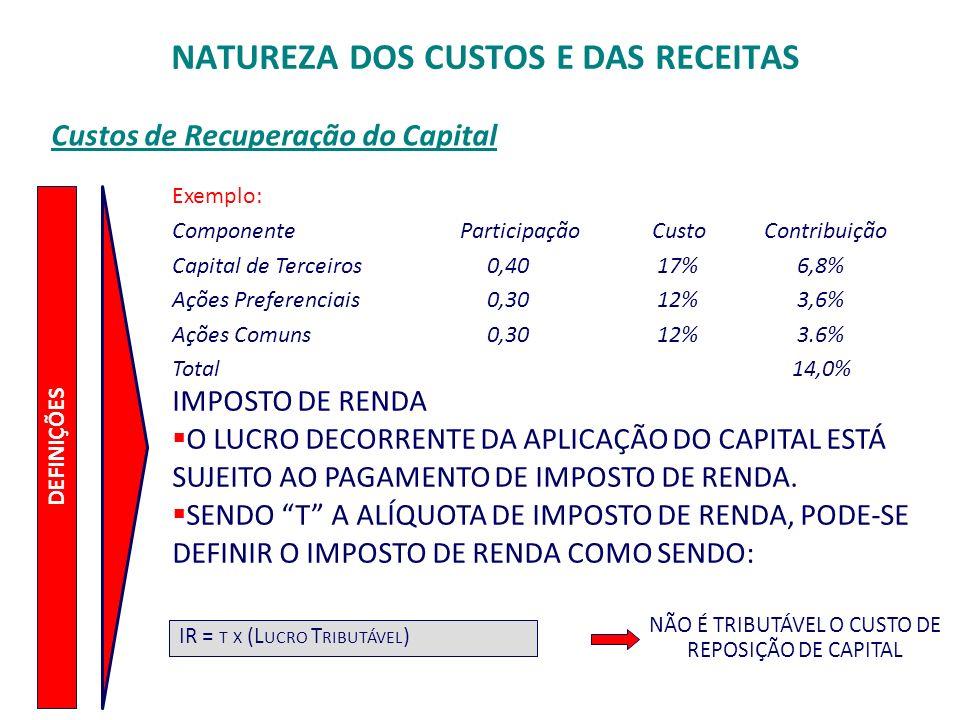 Custos de Recuperação do Capital DEFINIÇÕES Exemplo: ComponenteParticipação Custo Contribuição Capital de Terceiros 0,40 17% 6,8% Ações Preferenciais