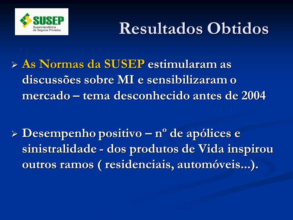 Resultados Obtidos As Normas da SUSEP estimularam as discussões sobre MI e sensibilizaram o mercado – tema desconhecido antes de 2004 As Normas da SUS