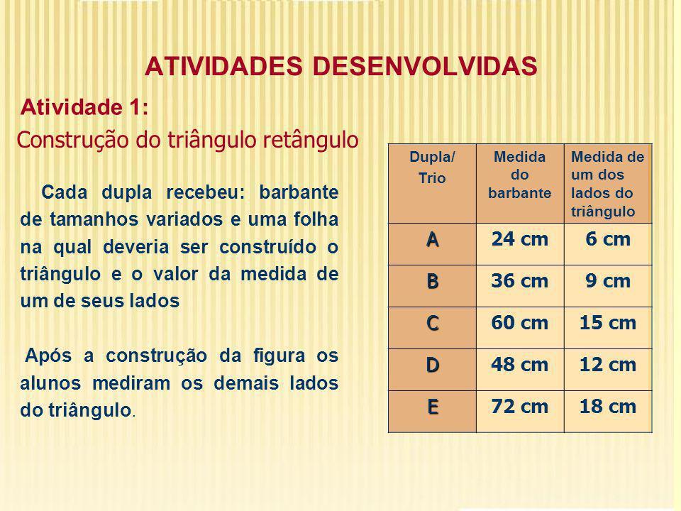 ATIVIDADES DESENVOLVIDAS Dupla/ Trio Medida do barbante Medida de um dos lados do triângulo A24 cm6 cm B36 cm9 cm C60 cm15 cm D48 cm12 cm E72 cm18 cm