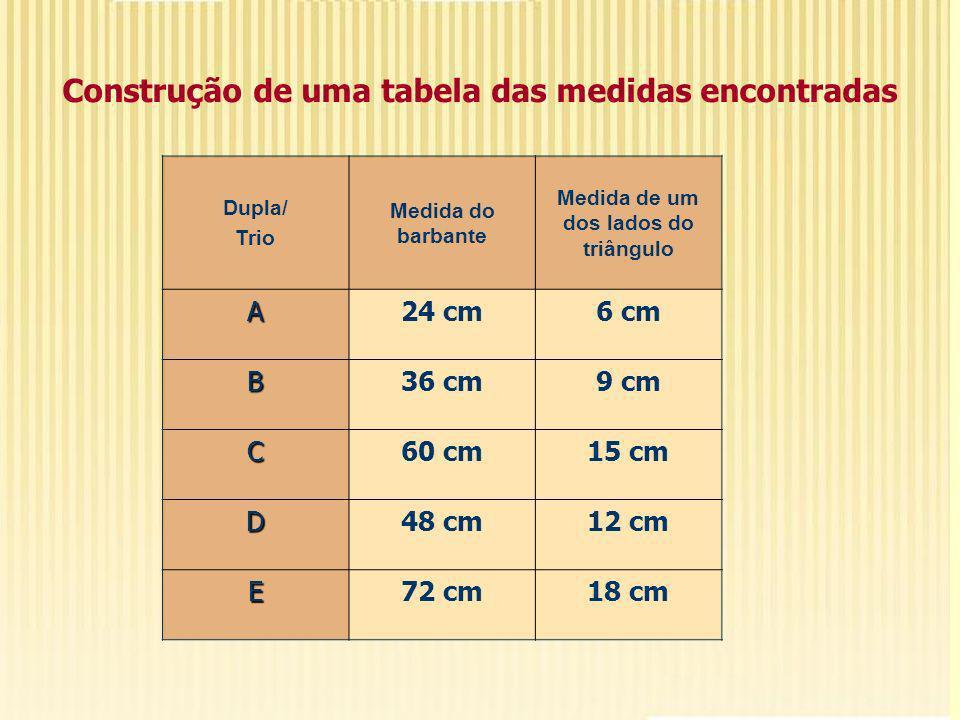 Dupla/ Trio Medida do barbante Medida de um dos lados do triângulo A24 cm6 cm B36 cm9 cm C60 cm15 cm D48 cm12 cm E72 cm18 cm Construção de uma tabela das medidas encontradas