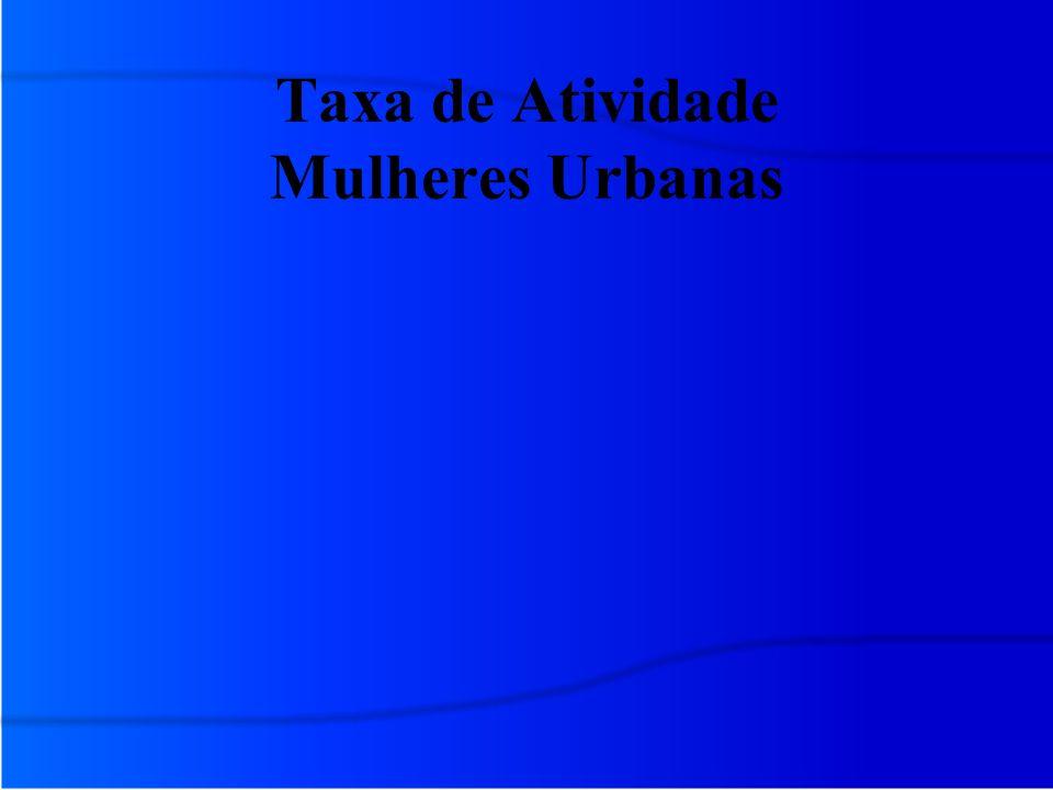 Taxa de Atividade Mulheres Urbanas