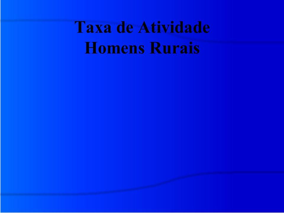 Taxa de Atividade Homens Rurais