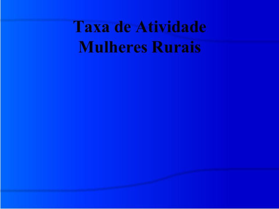 Taxa de Atividade Mulheres Rurais