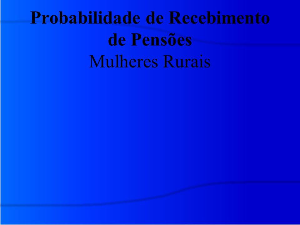 Probabilidade de Recebimento de Pensões Mulheres Rurais