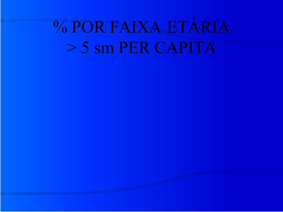 % POR FAIXA ETÁRIA > 5 sm PER CAPITA