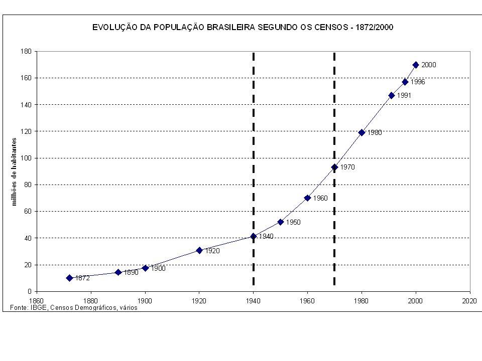 taxa bruta de natalidade (TBN) é a razão entre o número de nascimentos e a população.