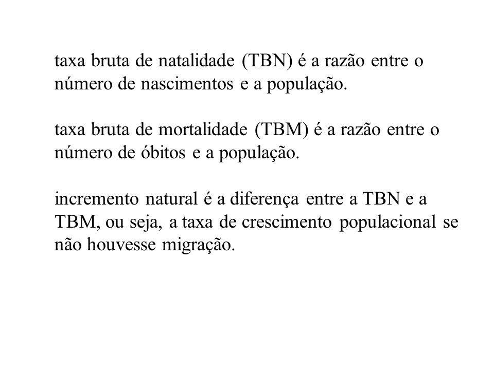 taxa bruta de natalidade (TBN) é a razão entre o número de nascimentos e a população. taxa bruta de mortalidade (TBM) é a razão entre o número de óbit