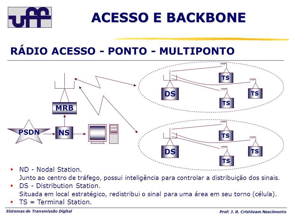 Sistemas de Transmissão Digital Prof: J. R. Cristóvam Nascimento ND - Nodal Station. Junto ao centro de tráfego, possui inteligência para controlar a