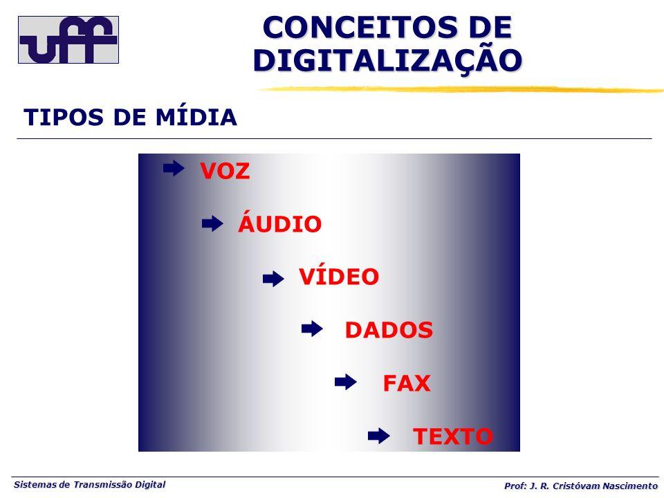 Sistemas de Transmissão Digital Prof: J. R. Cristóvam Nascimento TIPOS DE MÍDIA VOZ ÁUDIO VÍDEO DADOS FAX TEXTO CONCEITOS DE DIGITALIZAÇÃO