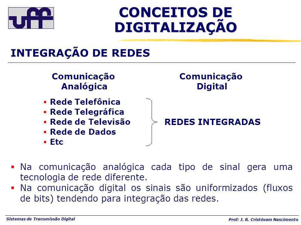 Sistemas de Transmissão Digital Prof: J. R. Cristóvam Nascimento Rede Telefônica Rede Telegráfica Rede de Televisão Rede de Dados Etc REDES INTEGRADAS