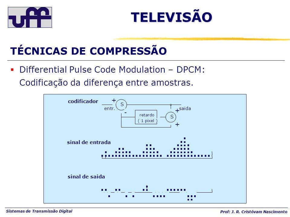 Sistemas de Transmissão Digital Prof: J. R. Cristóvam Nascimento S S retardo ( 1 pixel ) - + + +......................................................