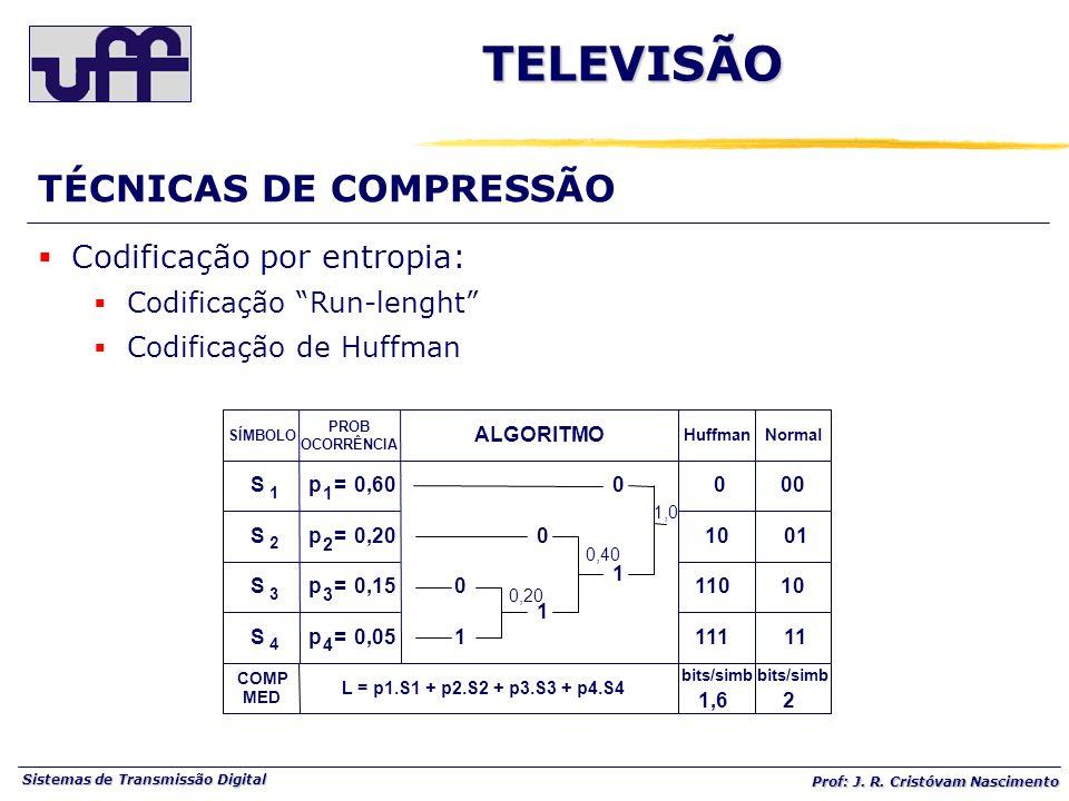 Sistemas de Transmissão Digital Prof: J. R. Cristóvam Nascimento SÍMBOLO PROB OCORRÊNCIA S S S S 1 2 3 4 p p p p = = = = 1 2 3 4 0,60 0,20 0,15 0,051