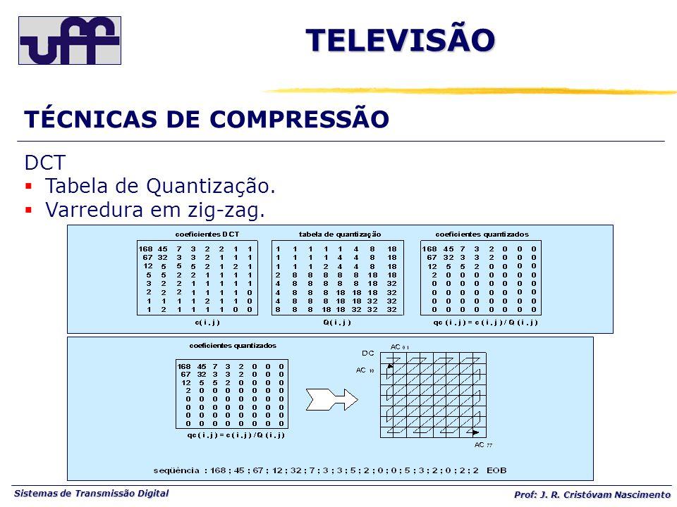 Sistemas de Transmissão Digital Prof: J. R. Cristóvam Nascimento TÉCNICAS DE COMPRESSÃOTELEVISÃO DCT Tabela de Quantização. Varredura em zig-zag.