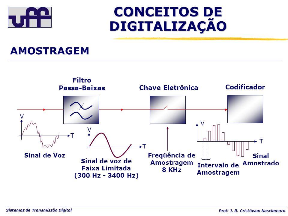 Sistemas de Transmissão Digital Prof: J. R. Cristóvam Nascimento AMOSTRAGEM V T Sinal de Voz V T Sinal de voz de Faixa Limitada (300 Hz - 3400 Hz) Fre