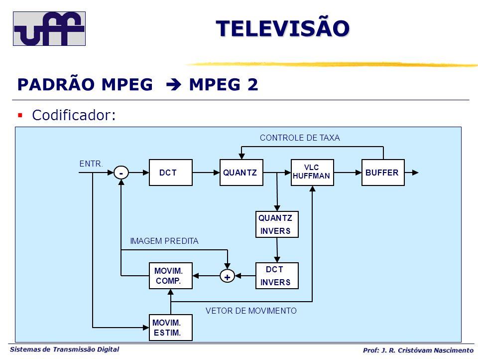 Sistemas de Transmissão Digital Prof: J. R. Cristóvam Nascimento DCTQUANTZ INVERS DCT INVERS VLC HUFFMAN - + MOVIM. ESTIM. MOVIM. COMP. BUFFER VETOR D