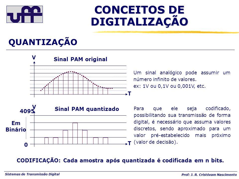 Sistemas de Transmissão Digital Prof: J. R. Cristóvam Nascimento Um sinal analógico pode assumir um número infinito de valores. ex: 1V ou 0,1V ou 0,00