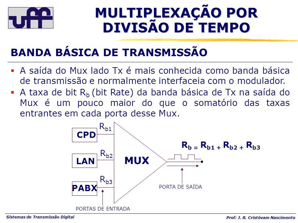 Sistemas de Transmissão Digital Prof: J. R. Cristóvam Nascimento A saída do Mux lado Tx é mais conhecida como banda básica de transmissão e normalment
