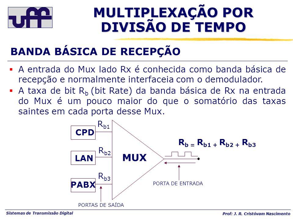 Sistemas de Transmissão Digital Prof: J. R. Cristóvam Nascimento PORTA DE ENTRADA R b = R b1 + R b2 + R b3 R b1 R b2 R b3 MUX CPD LAN PABX PORTAS DE S