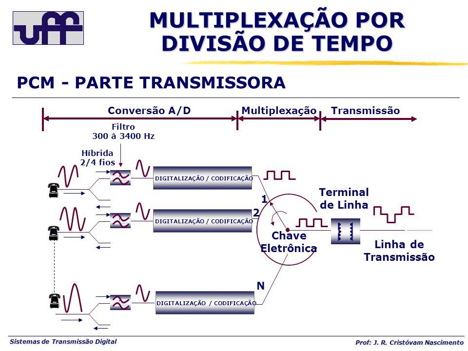 Sistemas de Transmissão Digital Prof: J. R. Cristóvam Nascimento PCM - PARTE TRANSMISSORA Chave Eletrônica Linha de Transmissão Terminal de Linha 1 2