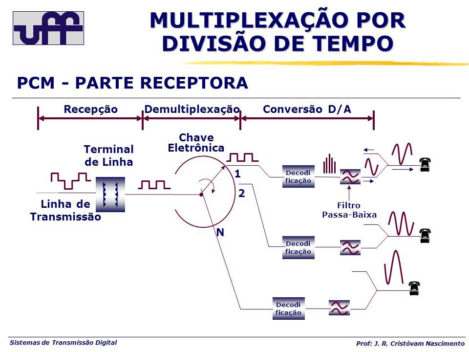 Sistemas de Transmissão Digital Prof: J. R. Cristóvam Nascimento PCM - PARTE RECEPTORA Decodi ficação Chave Eletrônica Terminal de Linha Linha de Tran