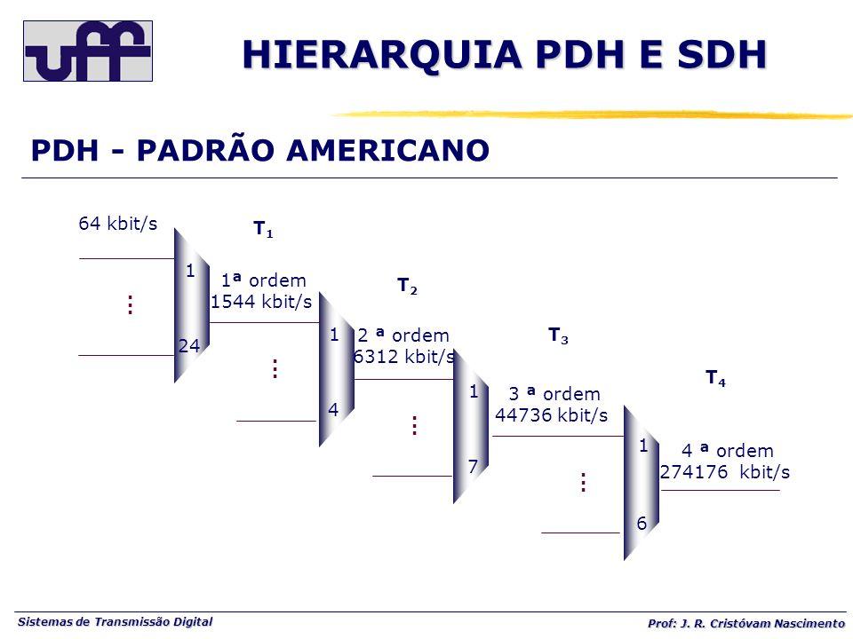 Sistemas de Transmissão Digital Prof: J. R. Cristóvam Nascimento PDH - PADRÃO AMERICANO 1 24...... 1 4...... 1 7...... 1 6...... 64 kbit/s 1ª ordem 15