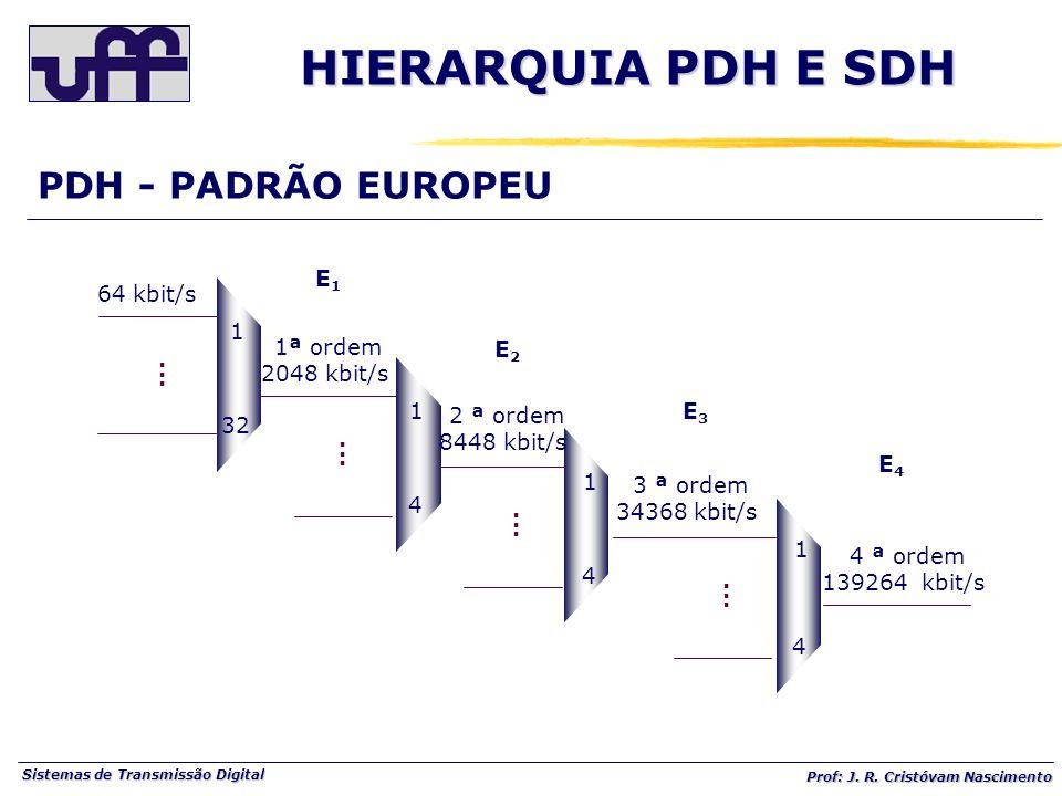 Sistemas de Transmissão Digital Prof: J. R. Cristóvam Nascimento PDH - PADRÃO EUROPEU 1 32...... 1 4...... 1 4...... 1 4...... 64 kbit/s 1ª ordem 2048