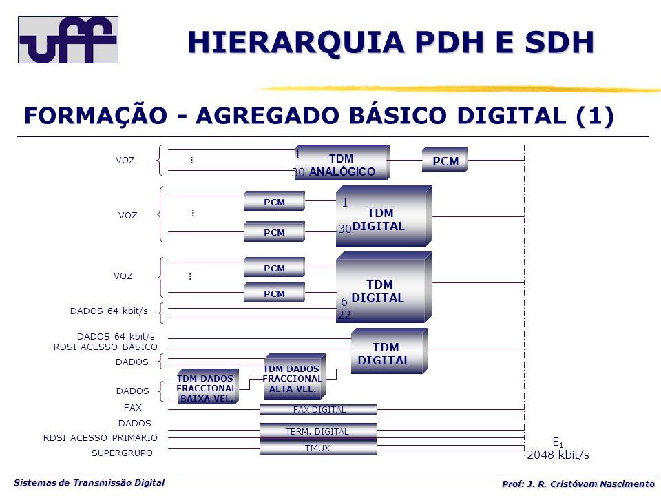 Sistemas de Transmissão Digital Prof: J. R. Cristóvam Nascimento...... VOZ PCM...... VOZ TDM ANALÓGICO TDM DIGITAL PCM...... VOZ TDM DIGITAL PCM 1 30