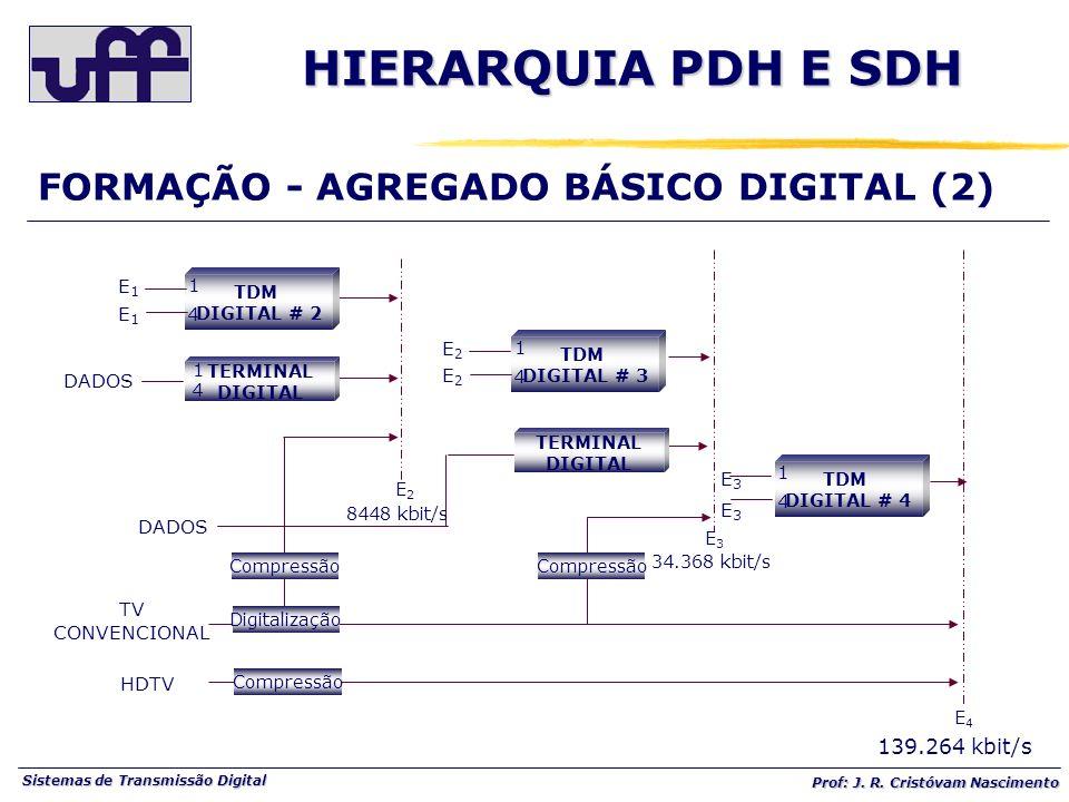 Sistemas de Transmissão Digital Prof: J. R. Cristóvam Nascimento DADOS TV CONVENCIONAL HDTV 8448 kbit/s Compressão 34.368 kbit/s 139.264 kbit/s TERMIN