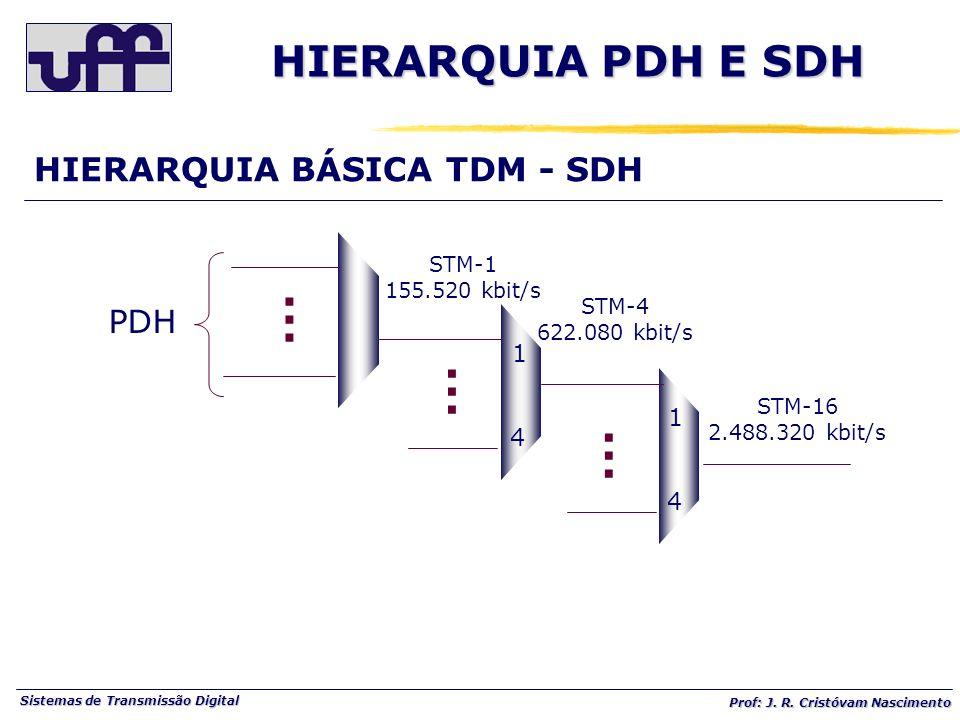 Sistemas de Transmissão Digital Prof: J. R. Cristóvam Nascimento HIERARQUIA BÁSICA TDM - SDH...... 1 4...... 1 4...... STM-1 155.520 kbit/s STM-4 622.