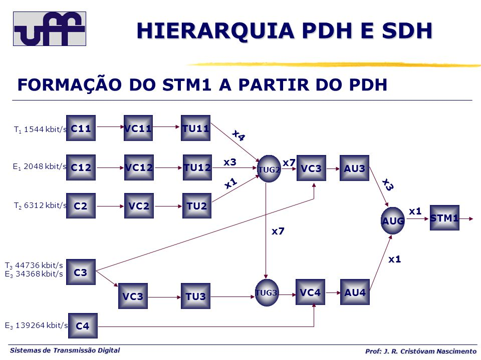 Sistemas de Transmissão Digital Prof: J. R. Cristóvam Nascimento C11 C12 VC11TU11 VC12TU12 C2VC2TU2 TUG2 VC3AU3 AUG STM1 C3 VC3TU3 TUG3 VC4AU4 C4 T 1