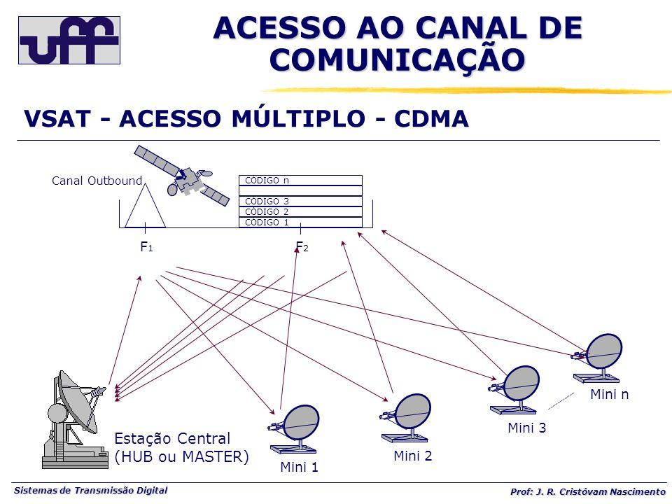 Sistemas de Transmissão Digital Prof: J. R. Cristóvam Nascimento VSAT - ACESSO MÚLTIPLO - CDMA Mini 1 Mini 2 Mini 3 Mini n Estação Central (HUB ou MAS