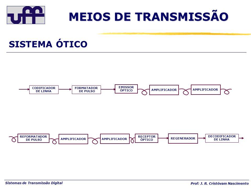 Sistemas de Transmissão Digital Prof: J. R. Cristóvam Nascimento SISTEMA ÓTICO REFORMATADOR DE PULSO AMPLIFICADOR RECEPTOR ÓPTICO REGENERADOR DECODIFI