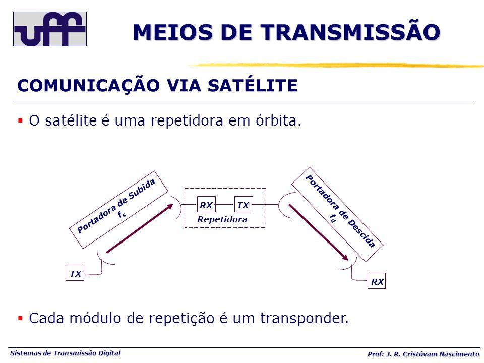 Sistemas de Transmissão Digital Prof: J. R. Cristóvam Nascimento O satélite é uma repetidora em órbita. Cada módulo de repetição é um transponder. RXT