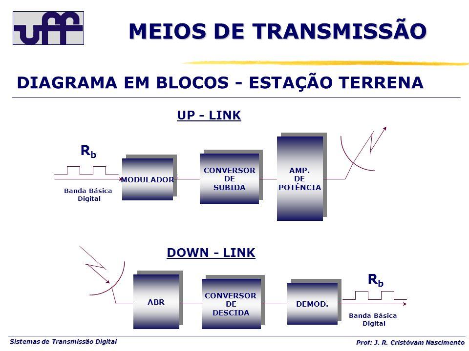 Sistemas de Transmissão Digital Prof: J. R. Cristóvam Nascimento Banda Básica Digital MODULADOR CONVERSOR DE SUBIDA CONVERSOR DE SUBIDA AMP. DE POTÊNC