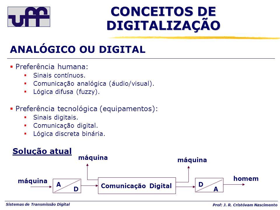 Sistemas de Transmissão Digital Prof: J. R. Cristóvam Nascimento Preferência humana: Sinais contínuos. Comunicação analógica (áudio/visual). Lógica di