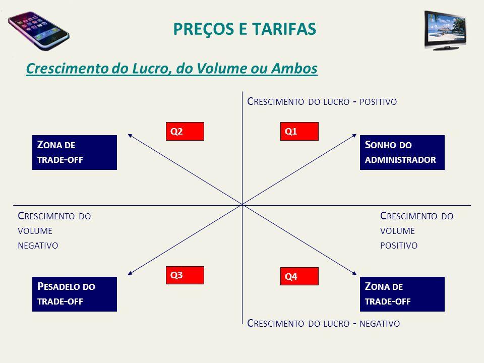 PREÇOS E TARIFAS Crescimento do Lucro, do Volume ou Ambos S ONHO DO ADMINISTRADOR C RESCIMENTO DO LUCRO - POSITIVO C RESCIMENTO DO LUCRO - NEGATIVO C