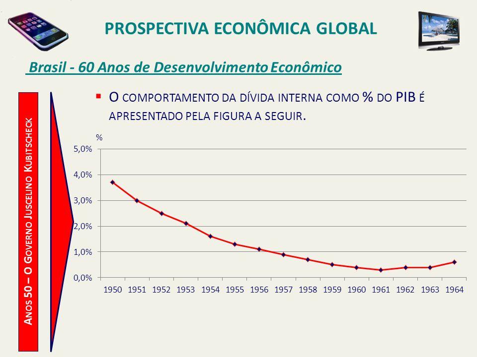 PROSPECTIVA ECONÔMICA GLOBAL Brasil - 60 Anos de Desenvolvimento Econômico A NOS 50 – O G OVERNO J USCELINO K UBITSCHECK O COMPORTAMENTO DA DÍVIDA INT