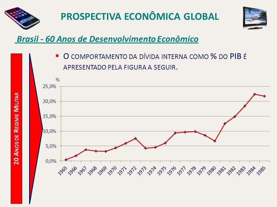 PROSPECTIVA ECONÔMICA GLOBAL Brasil - 60 Anos de Desenvolvimento Econômico 20 A NOS DE R EGIME M ILITAR O COMPORTAMENTO DA DÍVIDA INTERNA COMO % DO PI