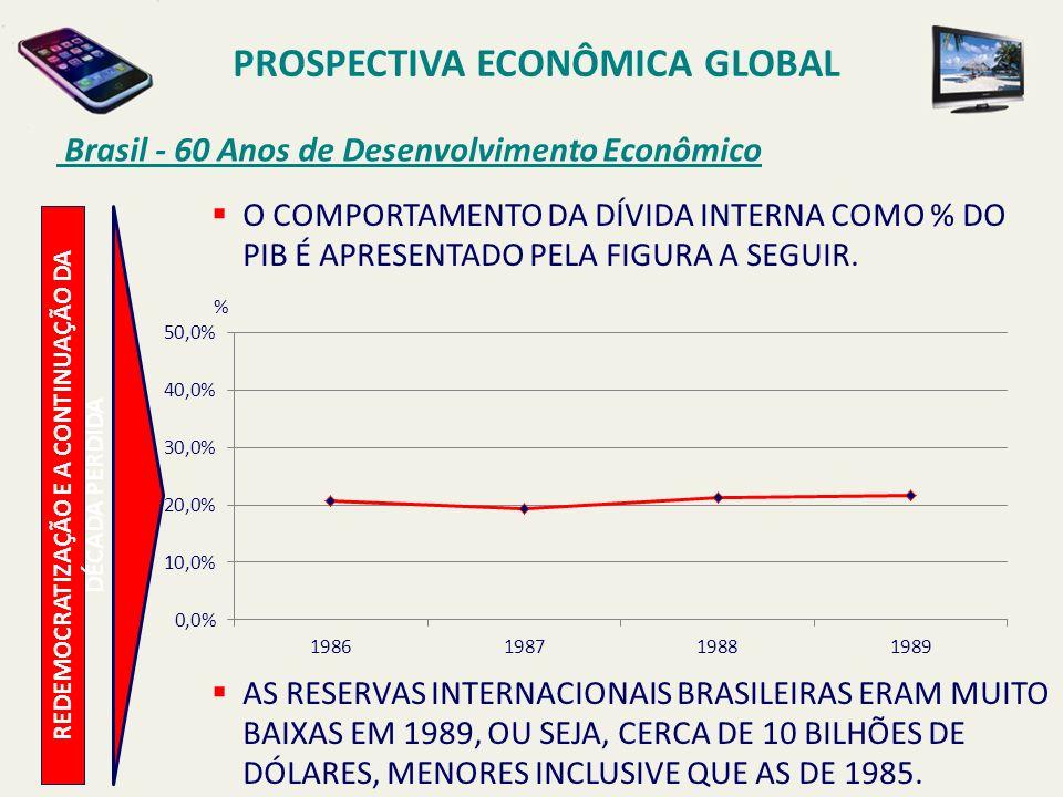 PROSPECTIVA ECONÔMICA GLOBAL Brasil - 60 Anos de Desenvolvimento Econômico O COMPORTAMENTO DA DÍVIDA INTERNA COMO % DO PIB É APRESENTADO PELA FIGURA A