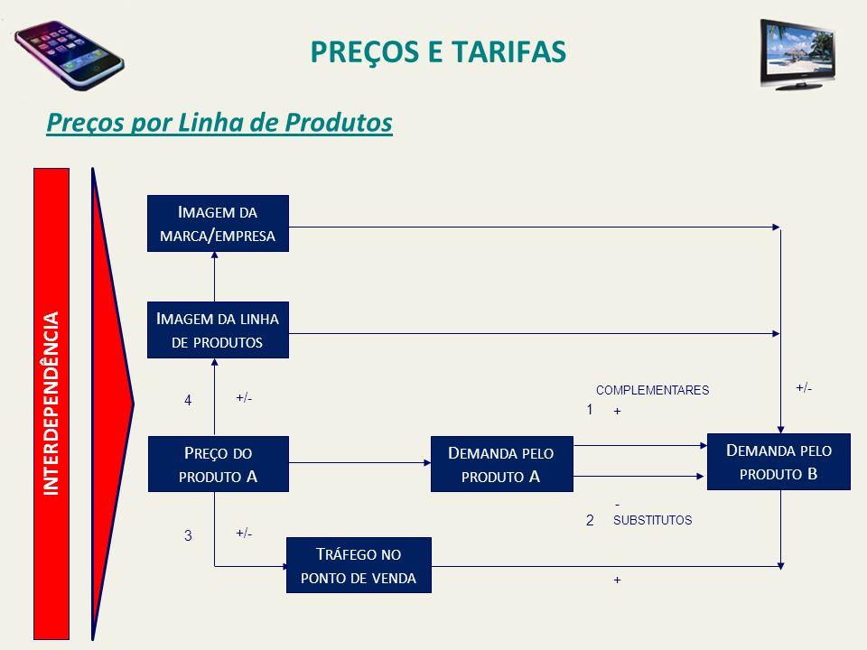 PREÇOS E TARIFAS Preços por Linha de Produtos INTERDEPENDÊNCIA I MAGEM DA MARCA / EMPRESA I MAGEM DA LINHA DE PRODUTOS 4 +/- 3 P REÇO DO PRODUTO A D E