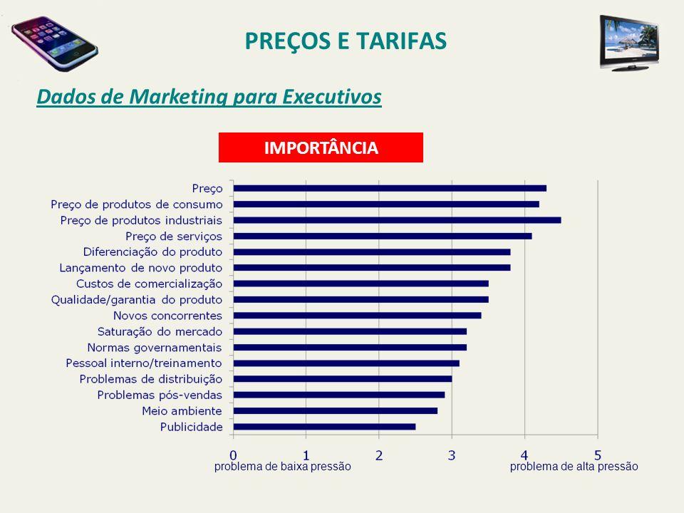 Dados de Marketing para Executivos problema de baixa pressãoproblema de alta pressão IMPORTÂNCIA